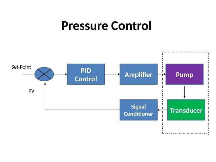 Pressure Control PID Control Amplifier Pump Transducer. Signal Conditioner. Set-Point PV