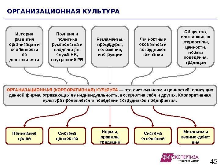 Причины низкой эффективности системы дисциплинирования в организации