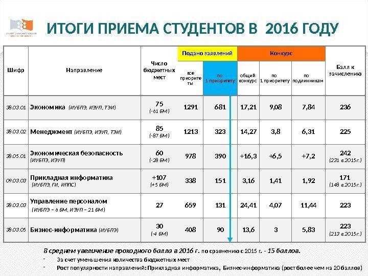 Сколько бюджетных мест в мгу в 2018