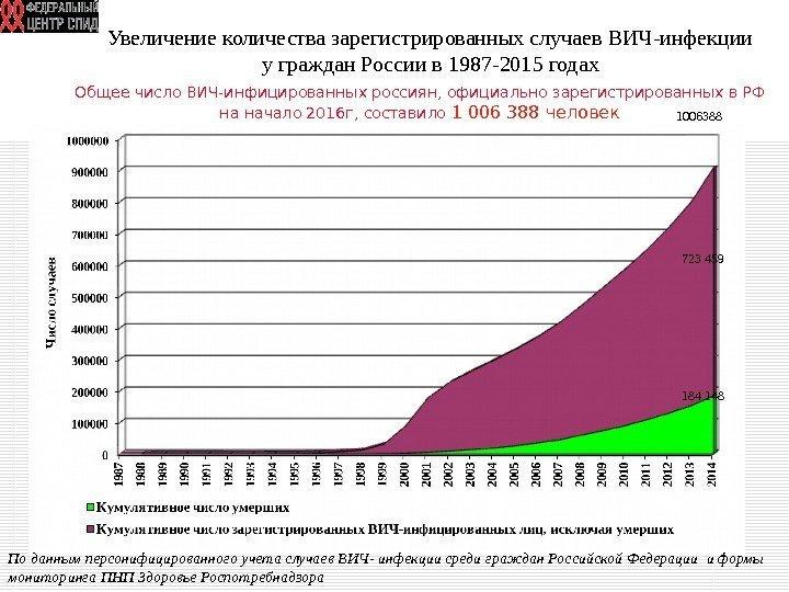 статистика вич инфицированных в кузбассе