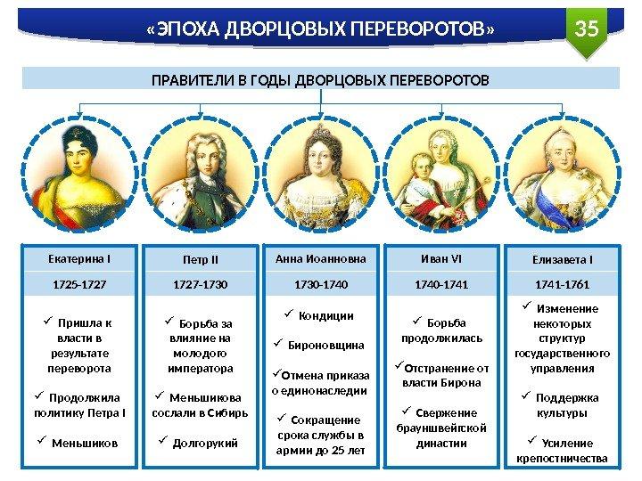 Переворотов эпоху дворцовых шпаргалки дворянская империя в