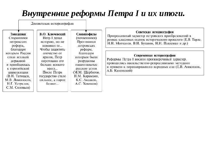 оценка реформ петра 1 таблица конференция
