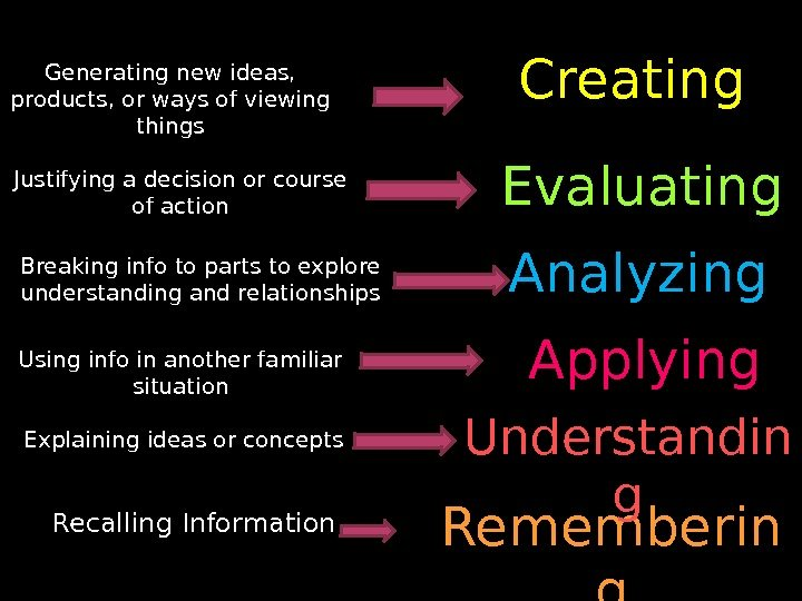 Rememberin g. Understandin g. Applying. Analyzing. Evaluating Creating Recalling Information. Explaining ideas or concepts.