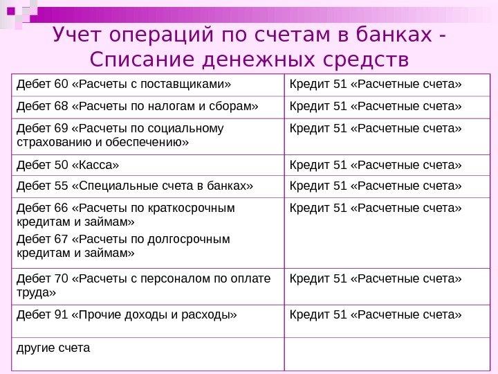 Учет операций на текущем счете в банке