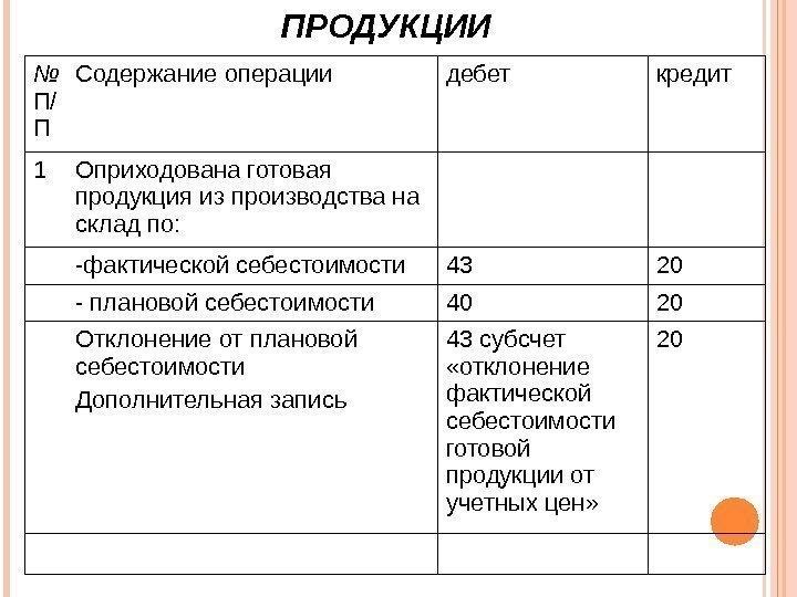 Определена фактическая себестоимость готовой продукции проводка