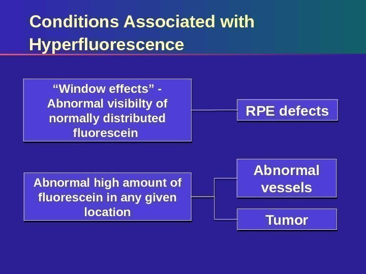"Conditions Associated with Hyperfluorescence RPE defects Abnormal vessels Tumor"" Window effects"" - Abnormal visibilty"