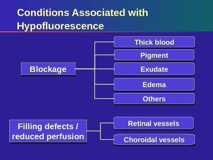 Conditions Associated with Hypofluorescence Pigment Exudate Edema Others. Blockage Filling defects / reduced perfusion