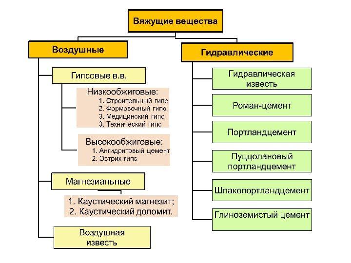 Какие особеннгсти объелиняют минеральные и вяжущие вещества