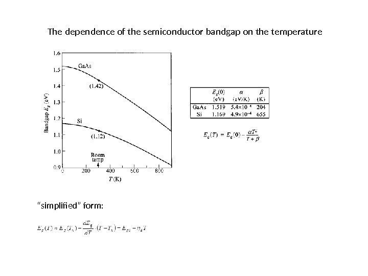 "The dependence of the semiconductor bandgap on the temperature "" simplified"" form:"