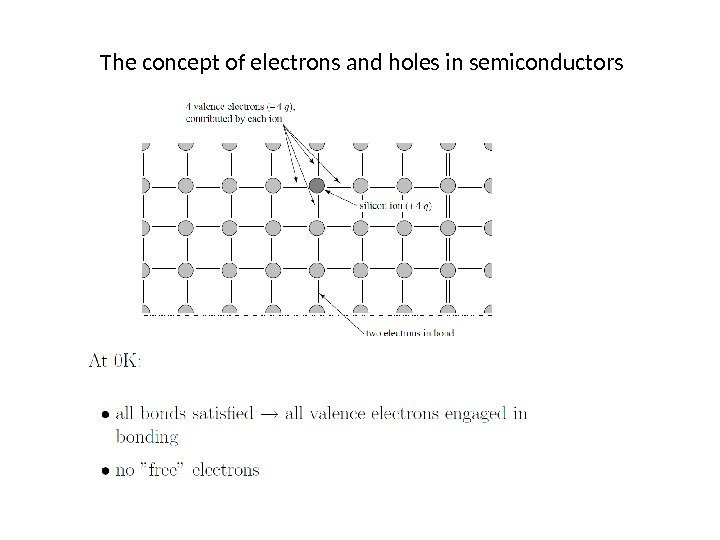 The concept of electrons and holes in semiconductors