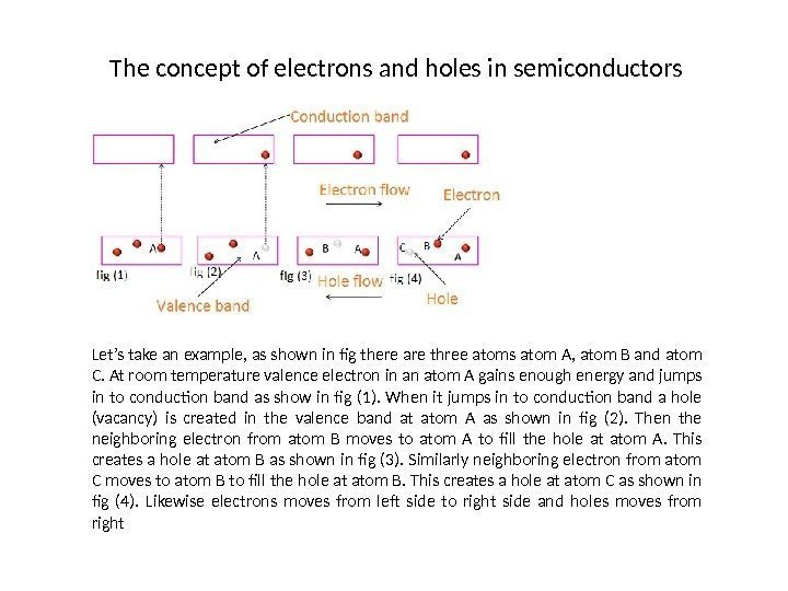 The concept of electrons and holes in semiconductors Let's take an example, as shown