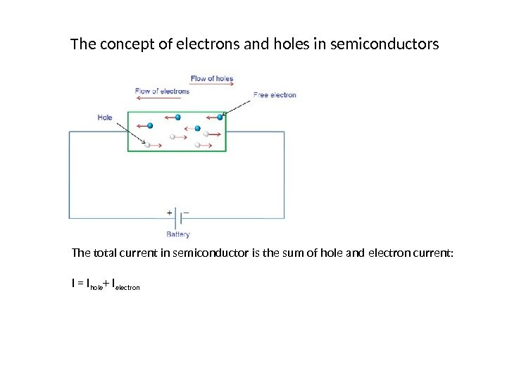 The concept of electrons and holes in semiconductors The total current in semiconductor is