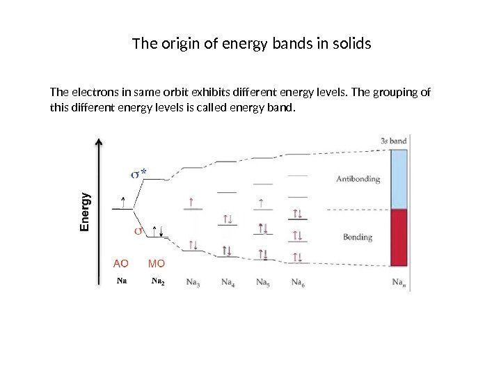 The origin of energy bands in solids The electrons in same orbit exhibits different