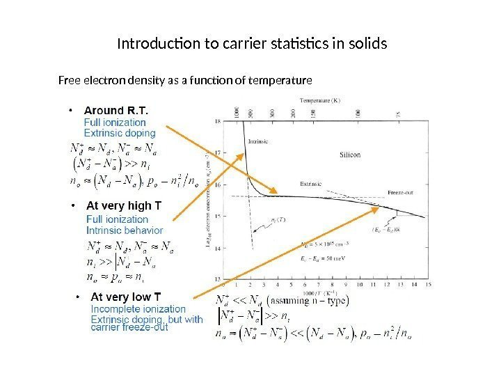 Introduction to carrier statistics in solids Free electron density as a function of temperature