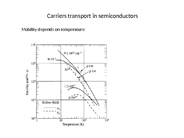Carriers transport in semiconductors Mobility depends on temperature: