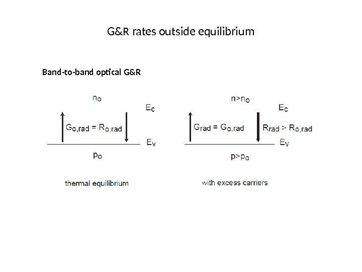 G&R rates outside equilibrium Band-to-band optical G&R