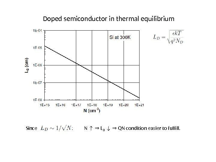 Doped semiconductor in thermal equilibrium Since N ↑  L⇒ D ↓  QN