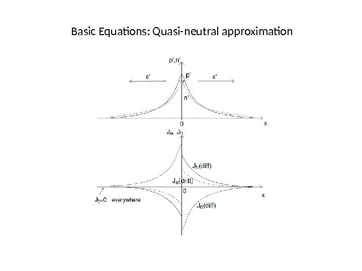 Basic Equations: Quasi-neutral approximation