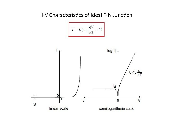 I-V Characteristics of Ideal P-N Junction