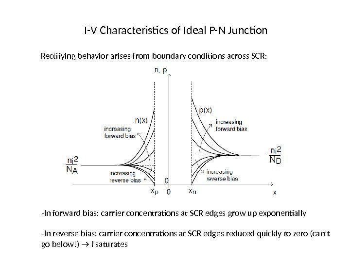 I-V Characteristics of Ideal P-N Junction Rectifying behavior arises from boundary conditions across SCR: