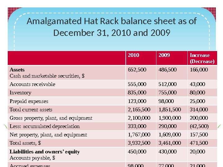 Amalgamated Hat Rack balance sheet as of December 31, 2010 and 2009 2010 2009
