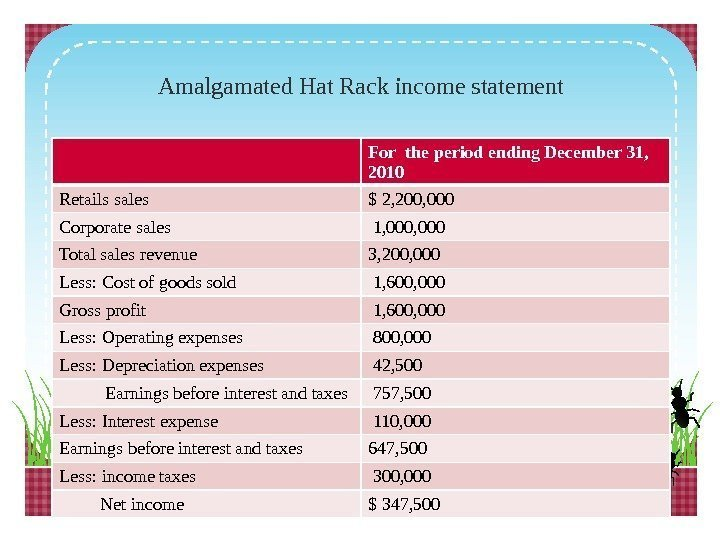 Amalgamated Hat Rack income statement For the period ending December 31,  2010 Retails