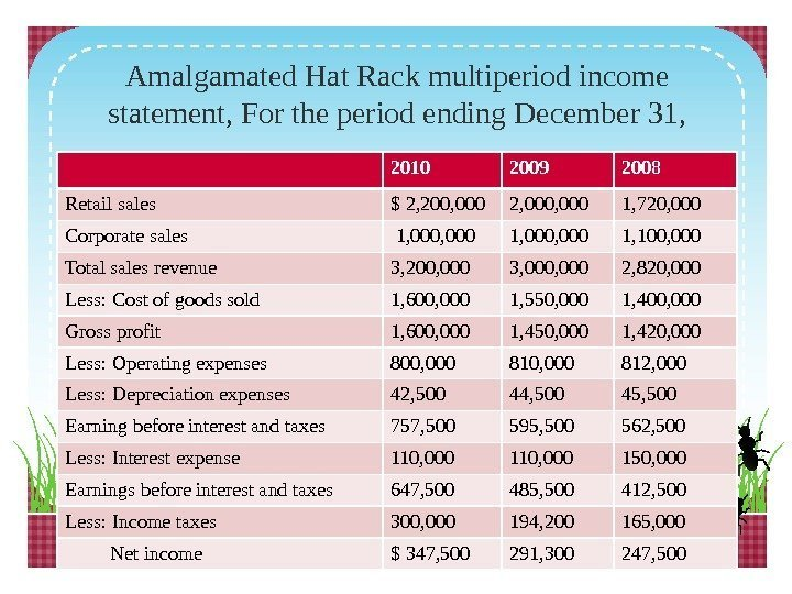 Amalgamated Hat Rack multiperiod income statement, For the period ending December 31, 2010 2009