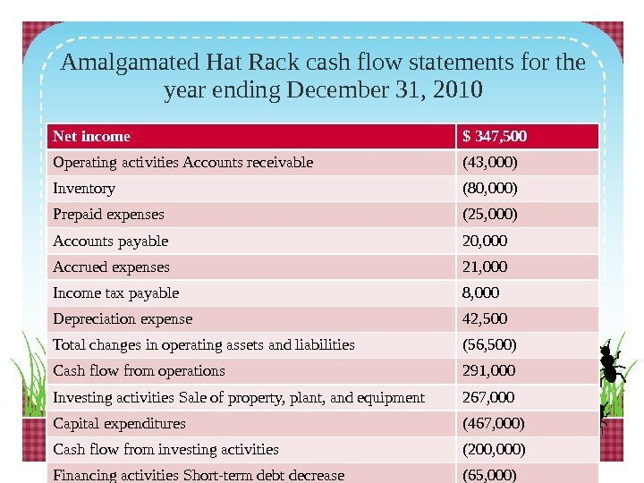 Amalgamated Hat Rack cash flow statements for the year ending December 31, 2010 Net