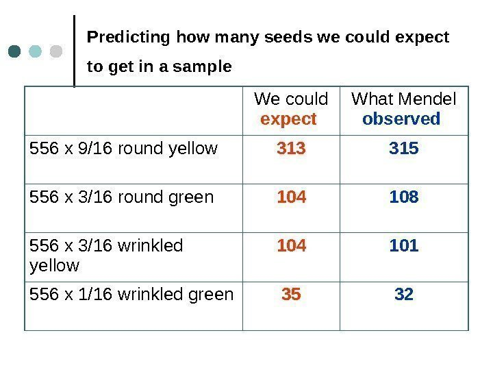 Predicting how many seeds we could expect to get in a sample  We