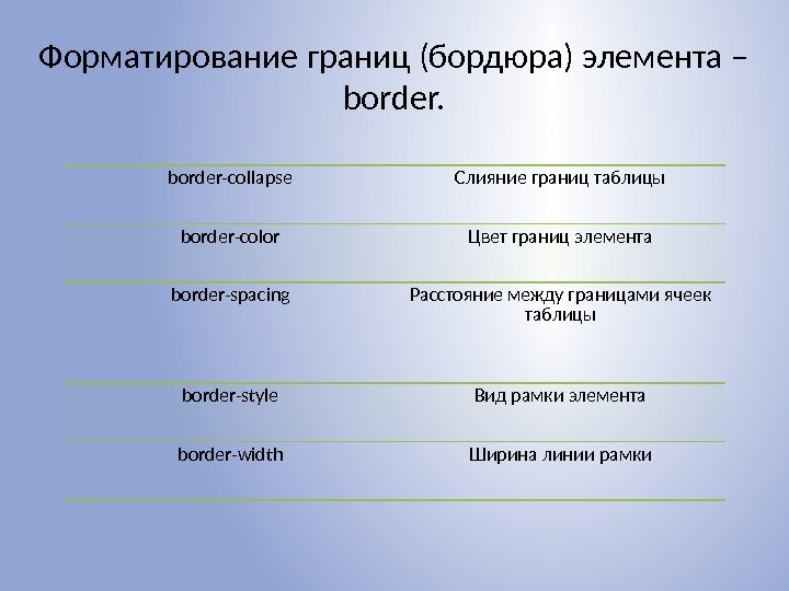 Форматирование границ (бордюра) элемента – border-collapse Слияние границ таблицы border-color Цвет границ элемента border-spacing