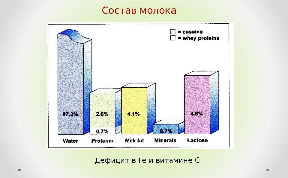 Состав молока картинка