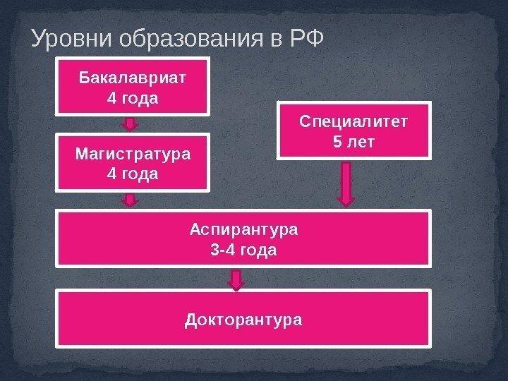 Магистратура или второй бакалавриат