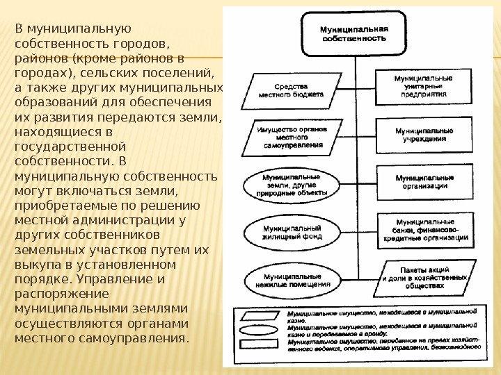 цели и принципы управление недвижимым имуществом что