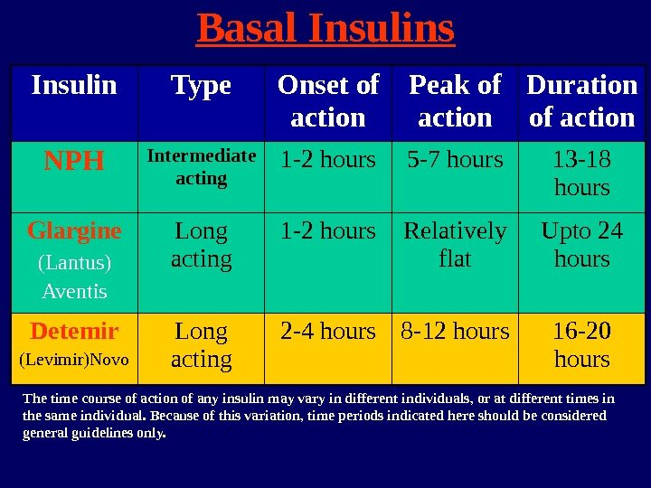 Basal Insulins Insulin Type Onset of action Peak of action Duration of action NPH