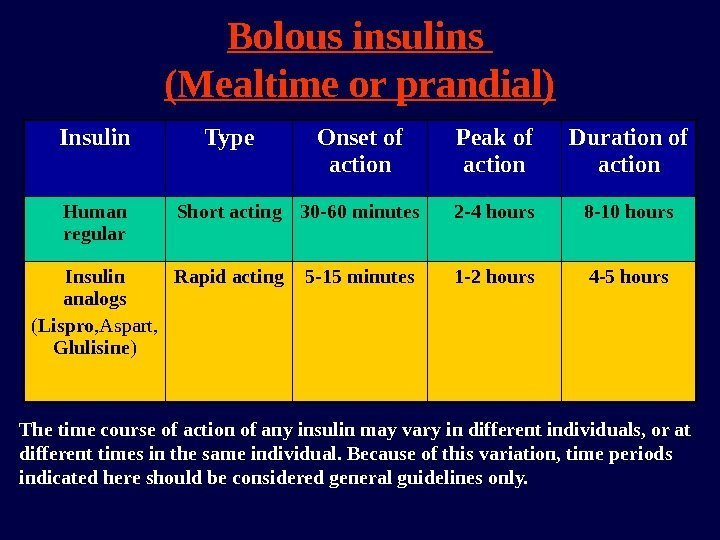 Bolous insulins (Mealtime or prandial) Insulin Type Onset of action Peak of action Duration