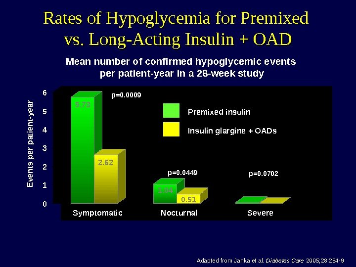 Rates of Hypoglycemia for Premixed vs. Long-Acting Insulin + OAD Adapted from Janka et