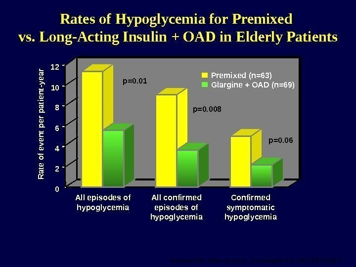 Rates of Hypoglycemia for Premixed vs. Long-Acting Insulin + OAD in Elderly Patients Adapted