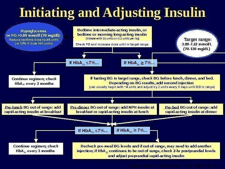Initiating and Adjusting Insulin Continue regimen; check Hb. A 1 c every 3 months