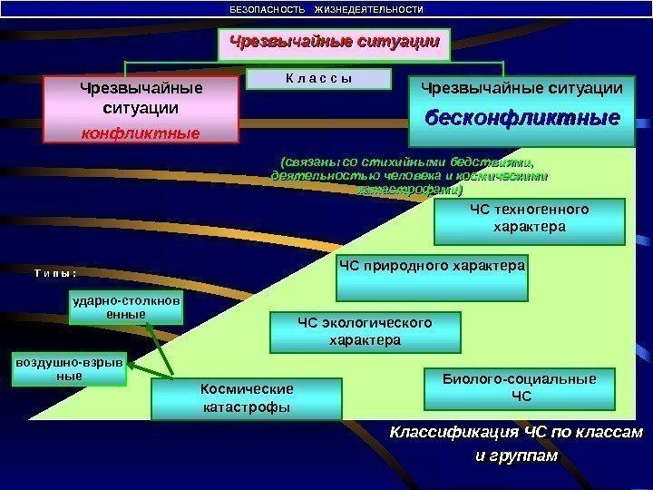 Классификация ситуации. ситуаций бжд чрезвычайные чрезвычайных шпаргалка