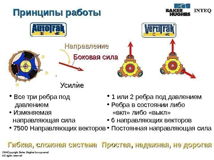 2004 Copyright Baker Hughes Incorporated All rights reserved Принципы работы • 1 или 2