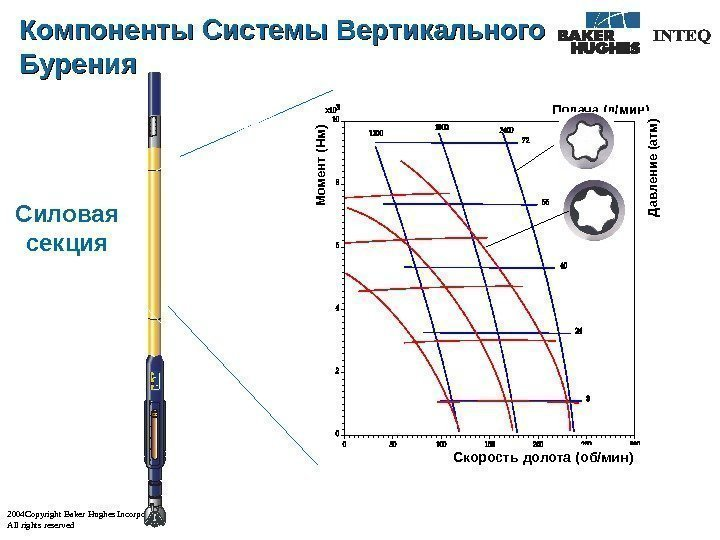 2004 Copyright Baker Hughes Incorporated All rights reserved Подача ( л/мин )М омент (Нм)