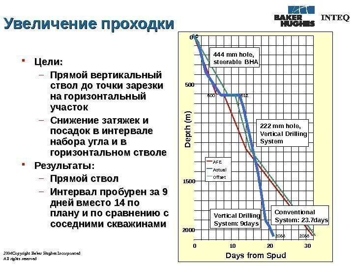 2004 Copyright Baker Hughes Incorporated All rights reserved Увеличение проходки Цели : : –