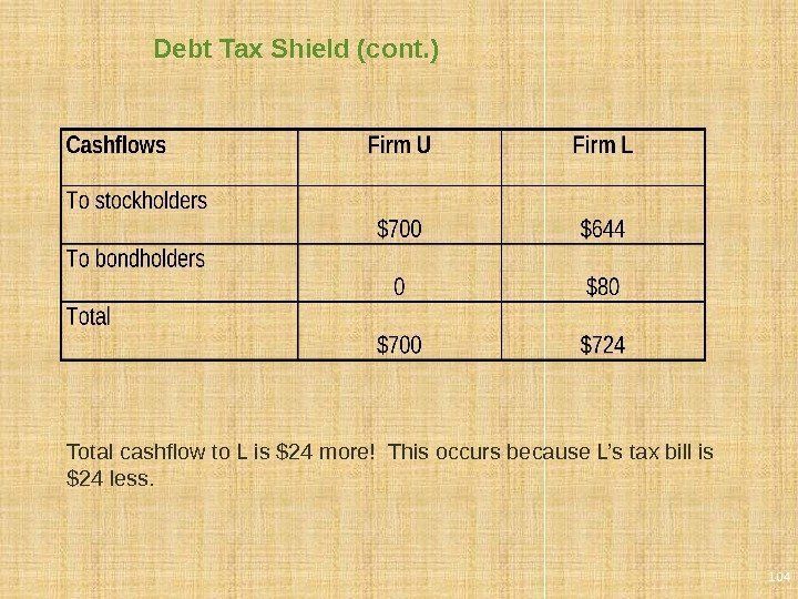 Debt Tax Shield (cont. ) Total cashflow to L is $24 more! This occurs