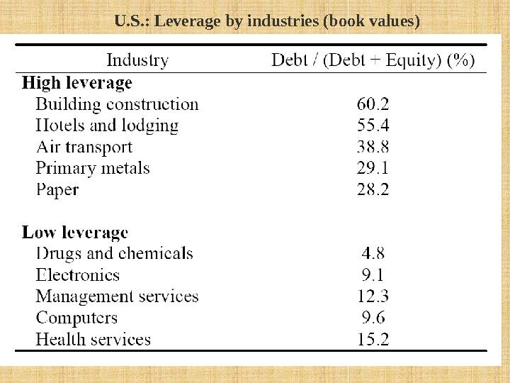 U. S. : Leverage by industries (book values)