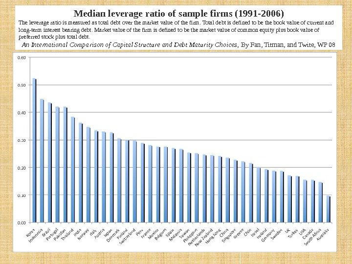 Median leverage ratio of sample firms (1991 -2006) The leverage ratio is measured as
