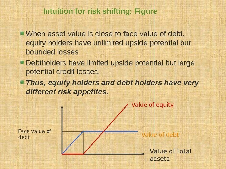 Intuition for risk shifting: Figure When asset value is close to face value of