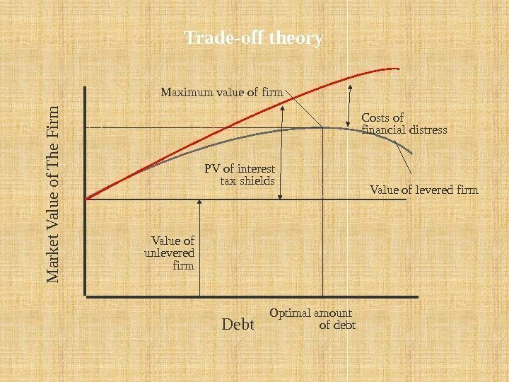 Trade-off theory Debt. M a rk e t V a lu e o f