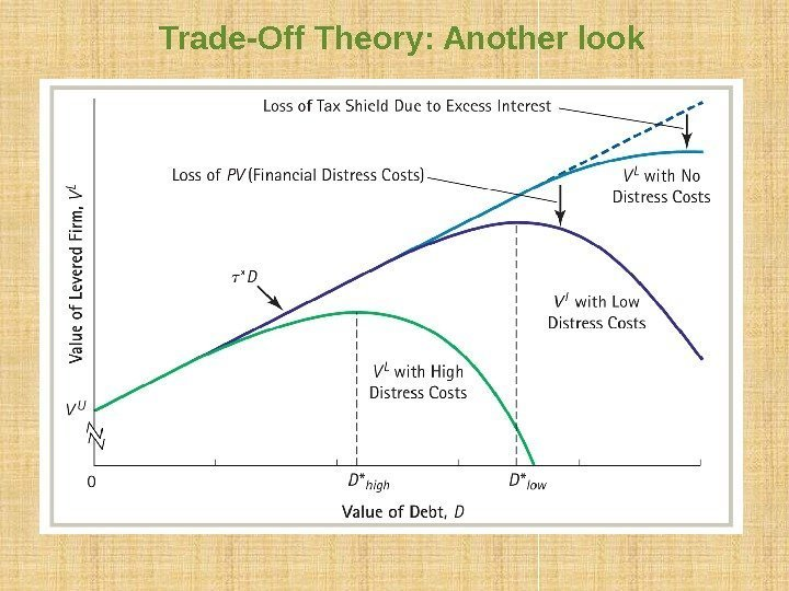 Trade-Off Theory: Another look