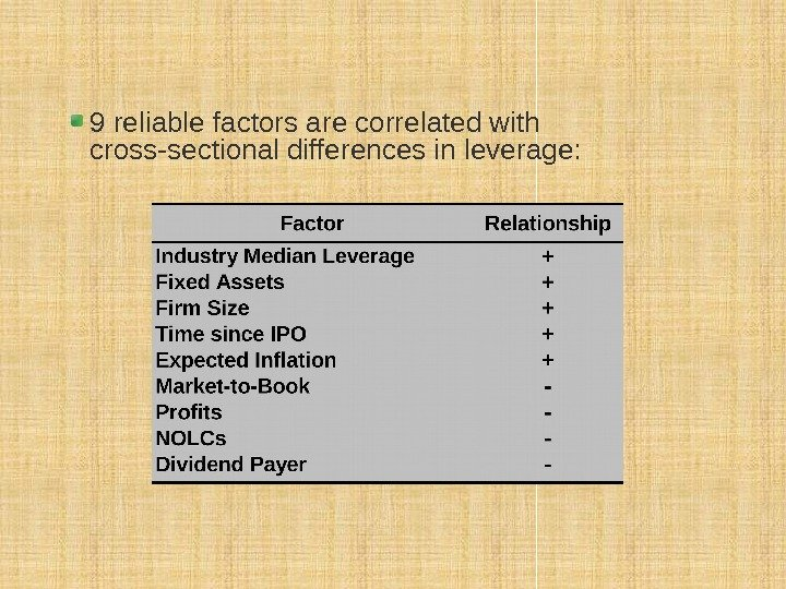 9 reliable factors are correlated with cross-sectional differences in leverage: