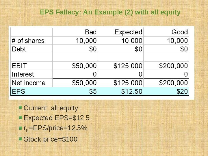 EPS Fallacy: An Example (2) with all equity Current: all equity Expected EPS=$12. 5